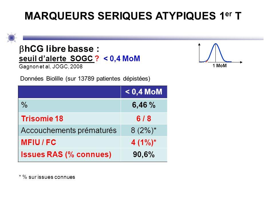 1 MoM MARQUEURS SERIQUES ATYPIQUES 1 er T < 0,4 MoM< 0,3 MoM< 0,2 MoM %6,46 %2,24 % 0,36 % Trisomie 186 / 8 5 / 8 Accouchements prématurés8 (2%)*2 (1,
