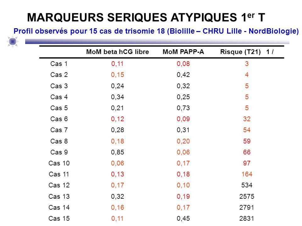 MARQUEURS SERIQUES ATYPIQUES 1 er T MoM beta hCG libreMoM PAPP-ARisque (T21) 1 / Cas 10,110,083 Cas 20,150,424 Cas 30,240,325 Cas 40,340,255 Cas 50,21