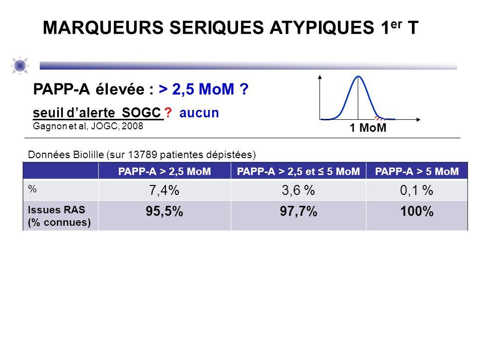 1 MoM PAPP-A élevée : > 2,5 MoM ? seuil dalerte SOGC ? aucun Gagnon et al, JOGC, 2008 MARQUEURS SERIQUES ATYPIQUES 1 er T PAPP-A > 2,5 MoMPAPP-A > 2,5