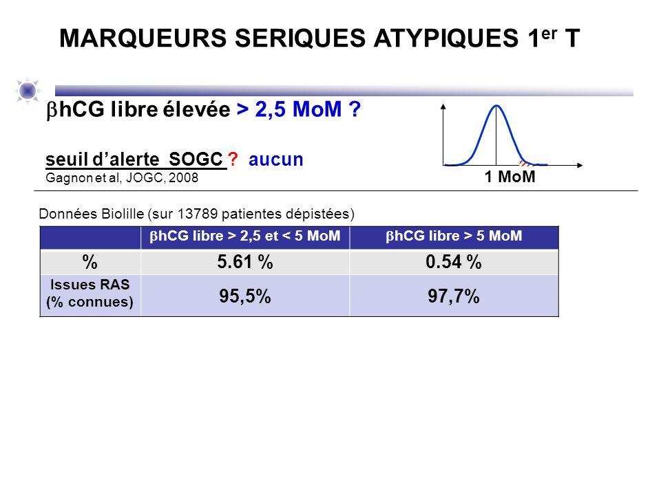 hCG libre élevée > 2,5 MoM ? seuil dalerte SOGC ? aucun Gagnon et al, JOGC, 2008 MARQUEURS SERIQUES ATYPIQUES 1 er T hCG libre > 2,5 et < 5 MoM hCG li