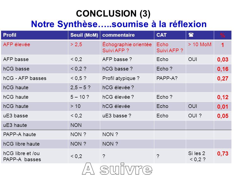 CONCLUSION (3) Notre Synthèse…..soumise à la réflexion ProfilSeuil (MoM) commentaireCAT % AFP élevée> 2,5Échographie orientée Suivi AFP ? Echo Suivi A