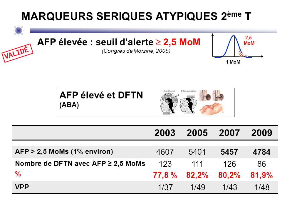 Données Biolille 2007 - 2011 (60007 tests) 601 AFP 2,5 MoM soit 1 % 16 DFTN (65% des DFTN / VPP 1/36) 4 laparochisis 16 syndromes malformatifs sans anomalie caryotypique 41 MFIU / avortements spontanés 2 HRP 6 HTA avec protéinurie – 1 pré-éclampsie – 1 Hellp syndrome 49 accouchements prématurés (8,1%) Sur les issues connues : 36,5% des patientes sont concernées par des évènements indésirables AFP élevée : seuil dalerte 2,5 MoM (Congrès de Morzine, 2005) 1 MoM 2,5 MoM MARQUEURS SERIQUES ATYPIQUES 2 ème T