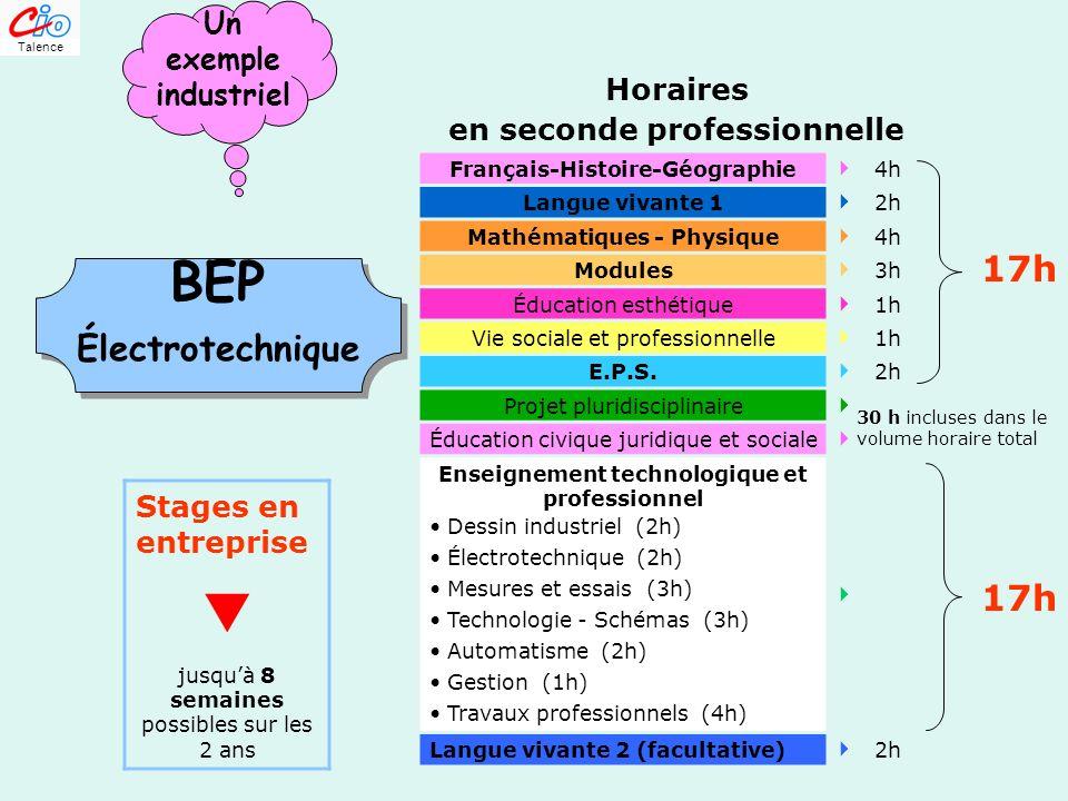 BEP I Horaires en seconde professionnelle Français-Histoire-Géographie 4h Langue vivante 1 2h Mathématiques - Physique 4h Modules 3h Éducation esthéti
