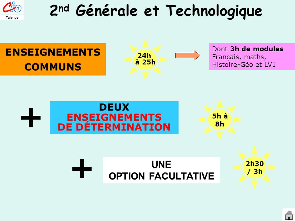 2 nd GT 2 nd Générale et Technologique ENSEIGNEMENTS COMMUNS Mathématiques4h (+1) Physique – Chimie3h30 S.V.T.(*) ou ISI ou EATC ou BLP ou PCL2h/3h Français4h (+0,5) Histoire - Géographie3h (+0,5) Langue Vivante 1(LV1)2h (+1) Éducation Physique et Sportive (EPS)2h Éducation Civique, Juridique et Sociale (ECJS)0h30 (*) facultative si 2 options technologiques(+x) Module 26h à 27h Talence