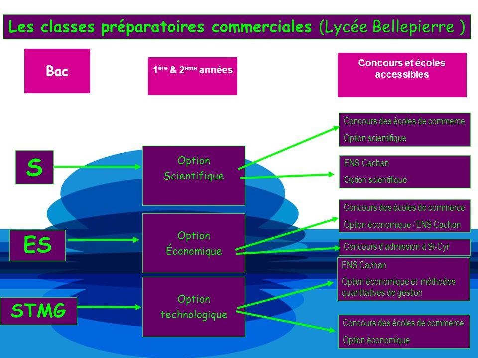 Les classes préparatoires commerciales (Lycée Bellepierre ) Option Scientifique Concours et écoles accessibles 1 ère & 2 eme années Bac Option Économi