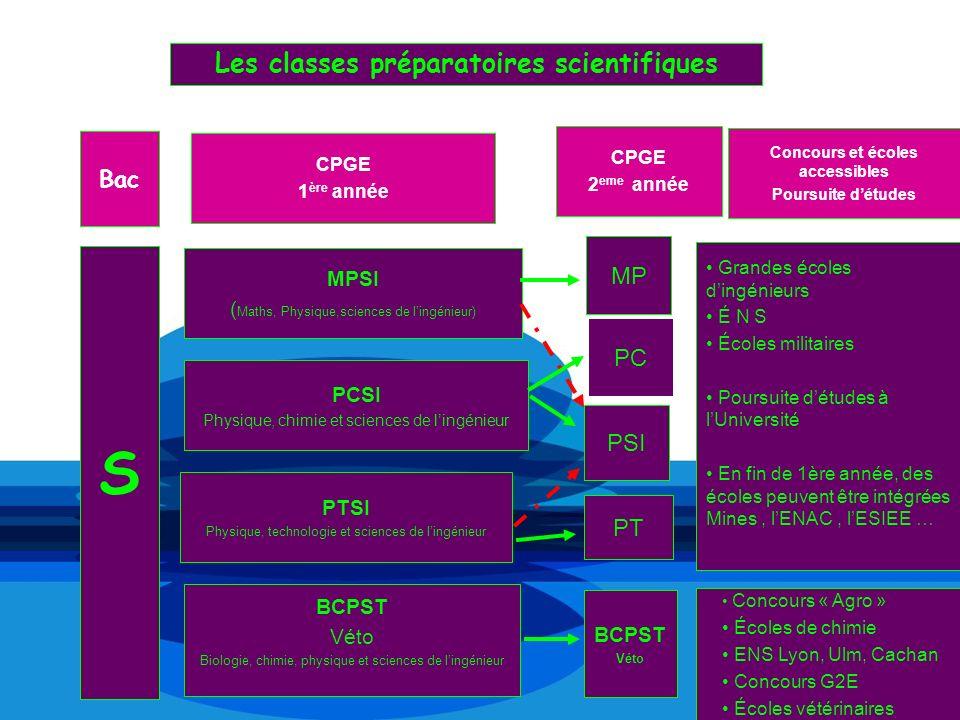 Les classes préparatoires scientifiques PT BCPST Véto Biologie, chimie, physique et sciences de lingénieur S Concours « Agro » Écoles de chimie ENS Ly