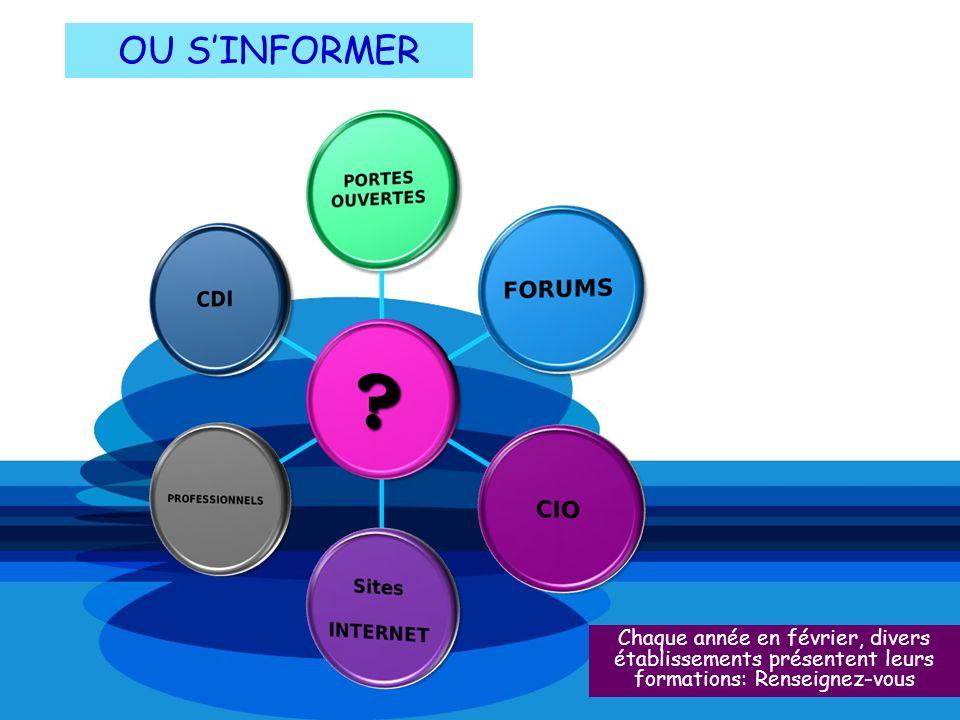 OU SINFORMER Chaque année en février, divers établissements présentent leurs formations: Renseignez-vous