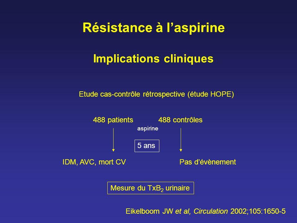 Résistance à laspirine Implications cliniques Etude cas-contrôle rétrospective (étude HOPE) 488 patients488 contrôles IDM, AVC, mort CV 5 ans Pas dévè