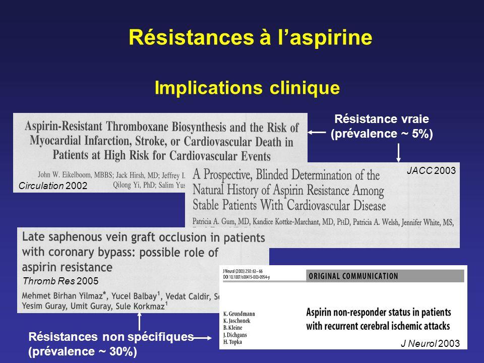 Résistances à laspirine Implications clinique Résistance vraie (prévalence ~ 5%) Résistances non spécifiques (prévalence ~ 30%) Thromb Res 2005 JACC 2