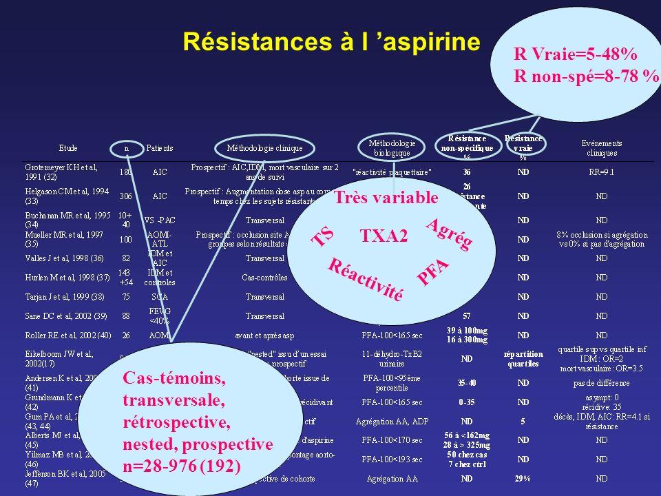 R Vraie=5-48% R non-spé=8-78 % Très variable TXA2 Réactivité PFA Agrég TS Cas-témoins, transversale, rétrospective, nested, prospective n=28-976 (192)