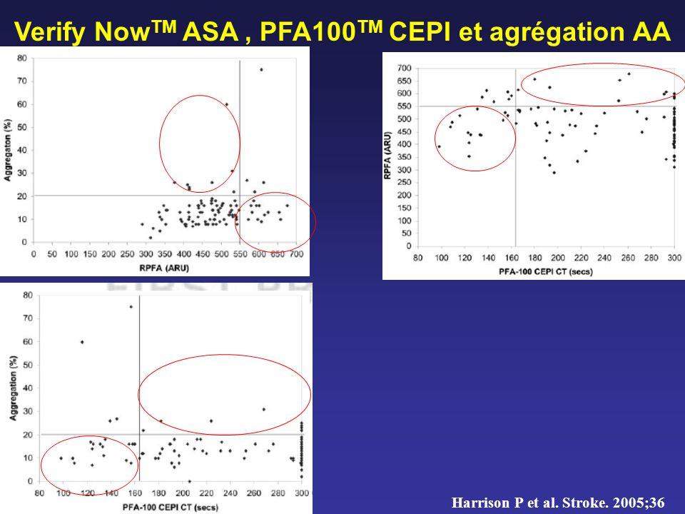 Verify Now TM ASA, PFA100 TM CEPI et agrégation AA Harrison P et al. Stroke. 2005;36