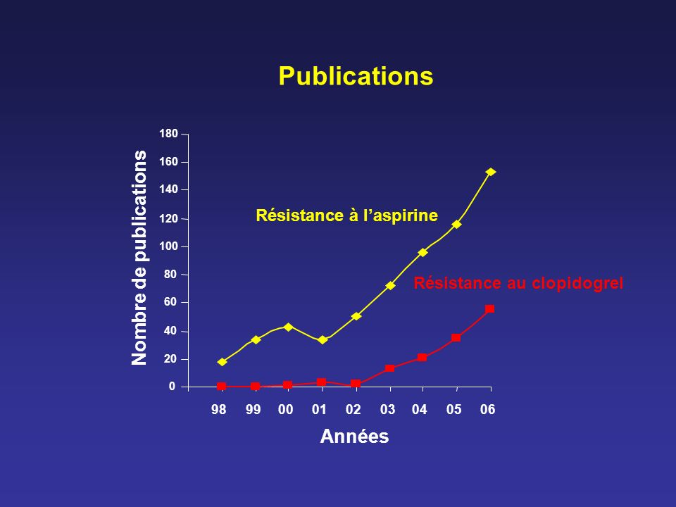 Résistance au clopidogrel Prévalence Coronariens (n=105) Coronariens (n=96) Coronariens (n=18) Coronariens (n=63) 11% 31% 27% 24% Agrégation plaquettaire Agrégation plaquettaire, cytométrie en flux Liaison du fibrinogène aux plaquettes Agrégation plaquettaire, cytométrie en flux