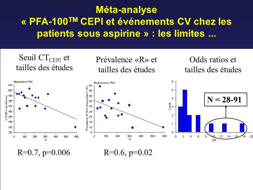 Méta-analyse « PFA-100 TM CEPI et événements CV chez les patients sous aspirine » : les limites... R=0.7, p=0.006 Seuil CT CEPI et tailles des études