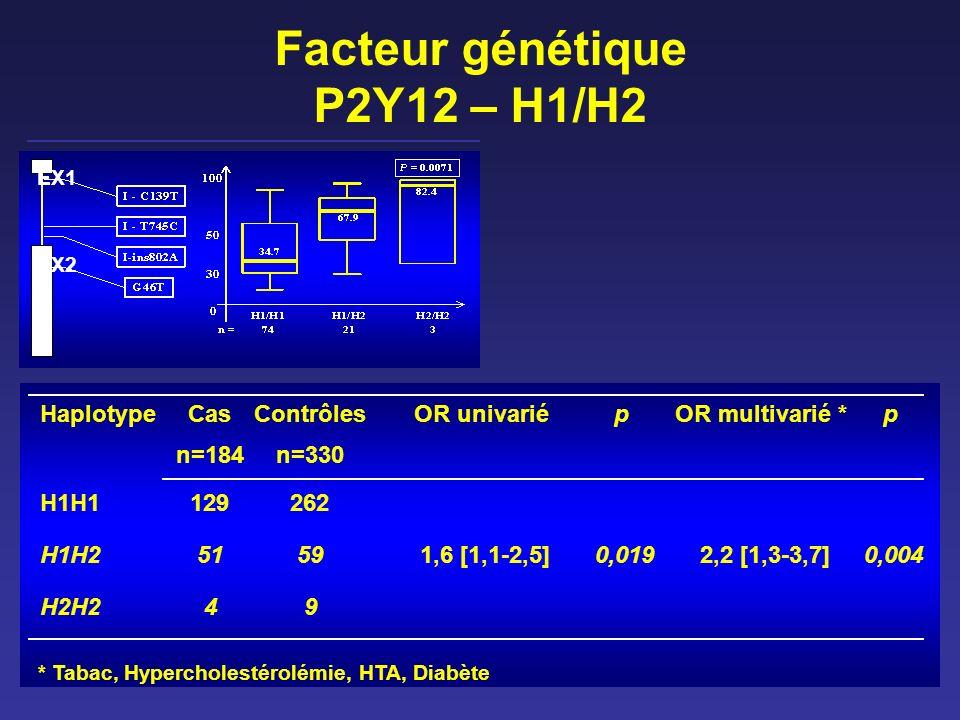 Facteur génétique P2Y12 – H1/H2 EX1 EX2 HaplotypeCasContrôlesOR univariépOR multivarié *p n=184n=330 H1H1129262 H1H25159 1,6 [1,1-2,5] 0,019 2,2 [1,3-