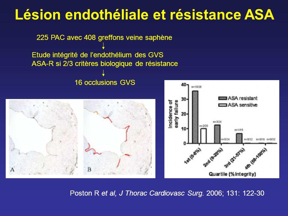Lésion endothéliale et résistance ASA Poston R et al, J Thorac Cardiovasc Surg. 2006; 131: 122-30 225 PAC avec 408 greffons veine saphène Etude intégr