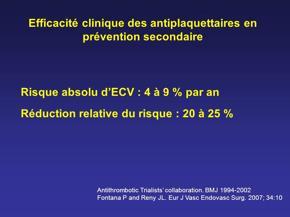 Méta-analyse « PFA-100 TM CEPI et événements CV chez les patients sous aspirine » Reny JL et al.