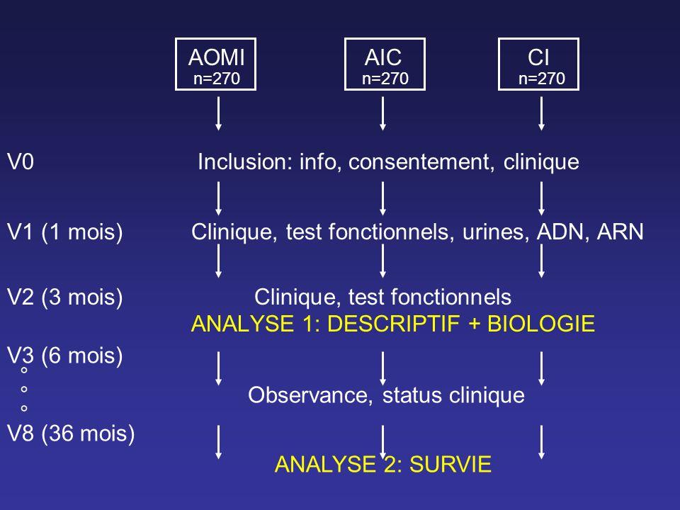 AOMIAICCI n=270 n=270 n=270 V0 Inclusion: info, consentement, clinique V1 (1 mois)Clinique, test fonctionnels, urines, ADN, ARN V2 (3 mois) Clinique,