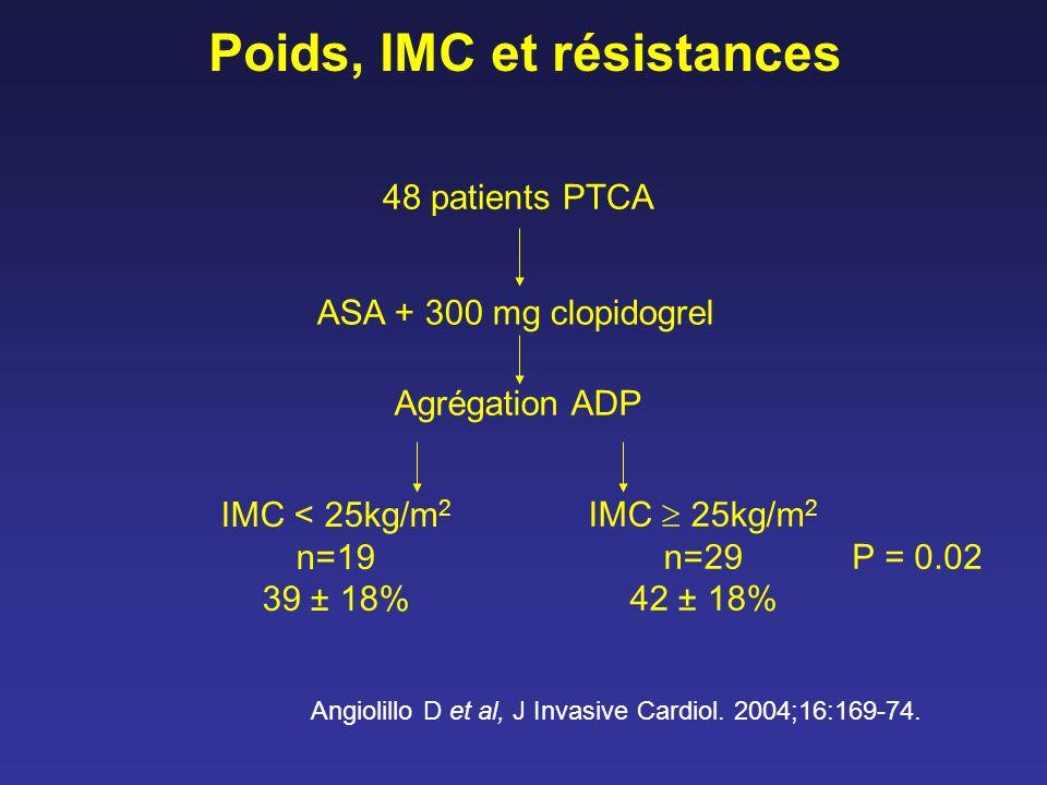 Poids, IMC et résistances Angiolillo D et al, J Invasive Cardiol. 2004;16:169-74. 48 patients PTCA ASA + 300 mg clopidogrel Agrégation ADP IMC < 25kg/