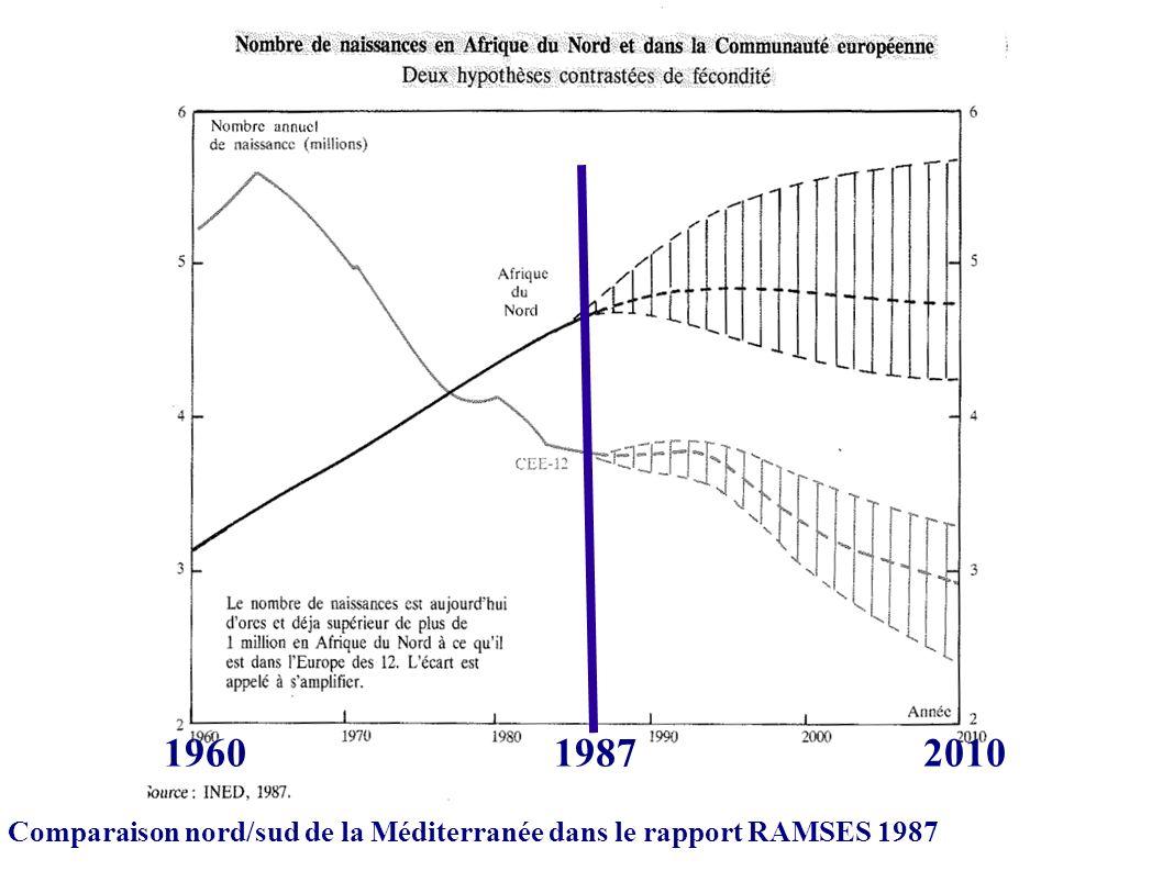 Comparaison nord/sud de la Méditerranée dans le rapport RAMSES 1987 1960 1987 2010