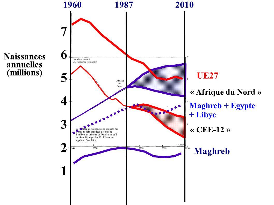 « Afrique du Nord » « CEE-12 » UE27 Maghreb + Egypte + Libye Maghreb 1960 1987 2010 Naissances annuelles (millions) 76543217654321