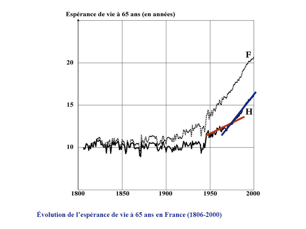 Évolution de lespérance de vie à 65 ans en France (1806-2000)