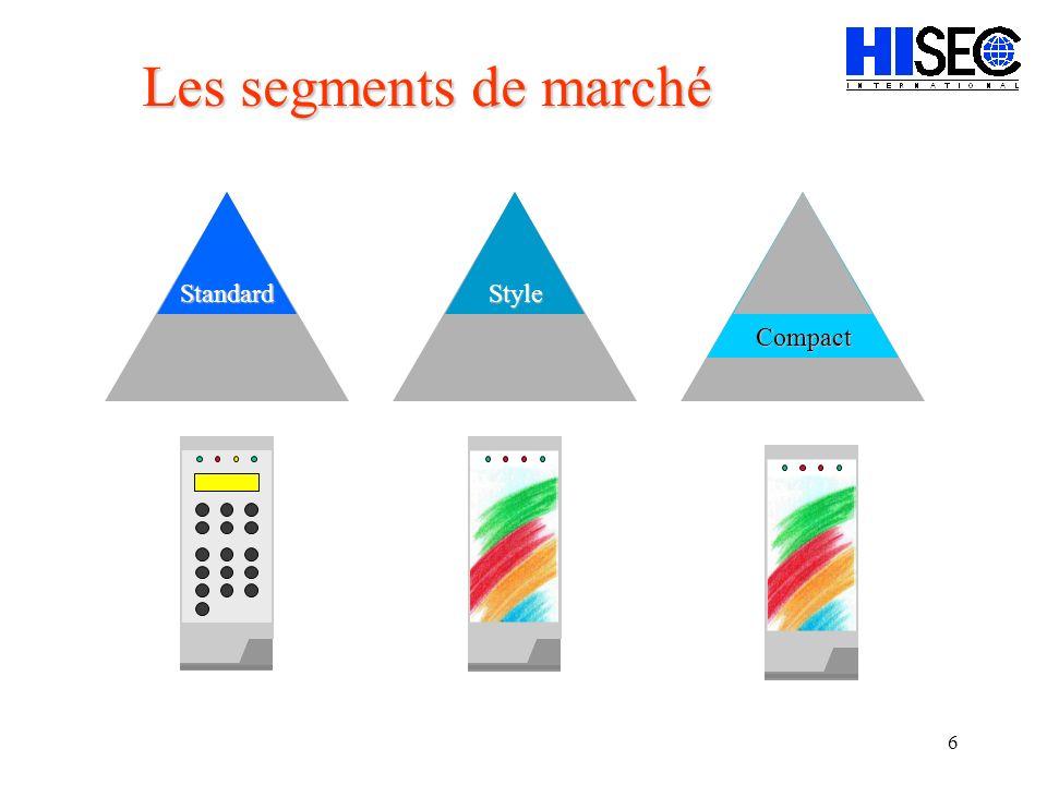 6 Style Compact Standard Les segments de marché
