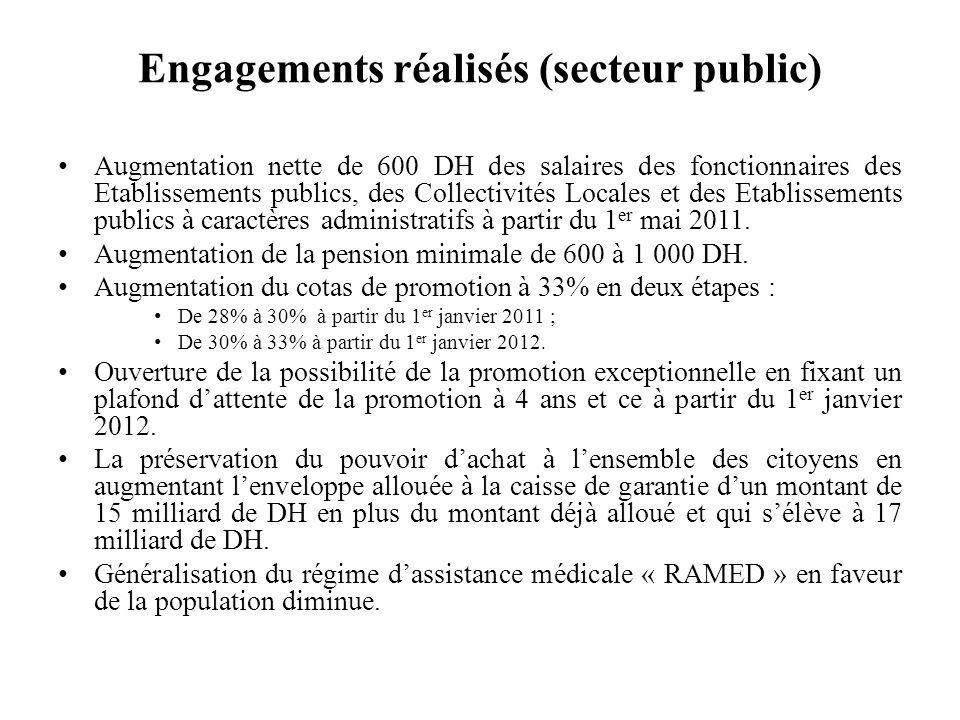 Engagements réalisés (secteur public) Augmentation nette de 600 DH des salaires des fonctionnaires des Etablissements publics, des Collectivités Locales et des Etablissements publics à caractères administratifs à partir du 1 er mai 2011.