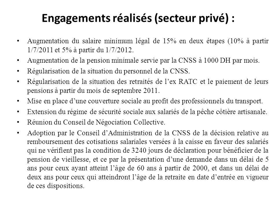 Engagements réalisés (secteur privé) : Augmentation du salaire minimum légal de 15% en deux étapes (10% à partir 1/7/2011 et 5% à partir du 1/7/2012.