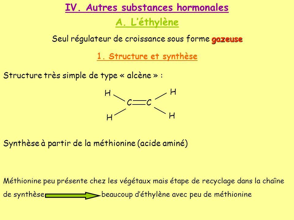 IV. Autres substances hormonales A. Léthylène gazeuse Seul régulateur de croissance sous forme gazeuse 1. Structure et synthèse Structure très simple