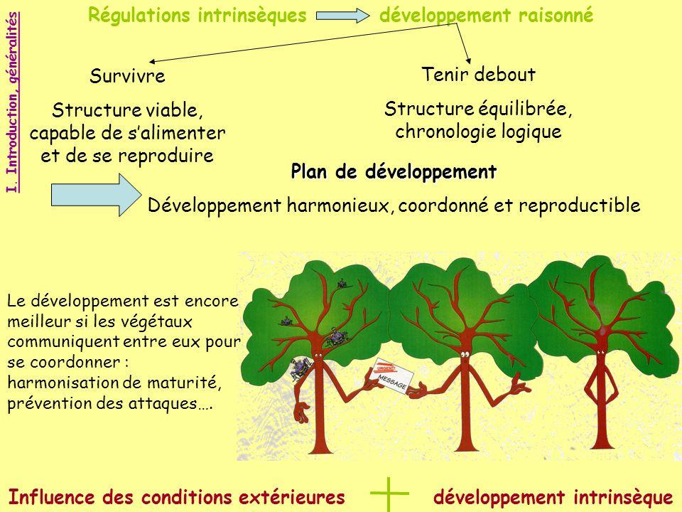 Régulations intrinsèques développement raisonné Survivre Structure viable, capable de salimenter et de se reproduire Tenir debout Structure équilibrée