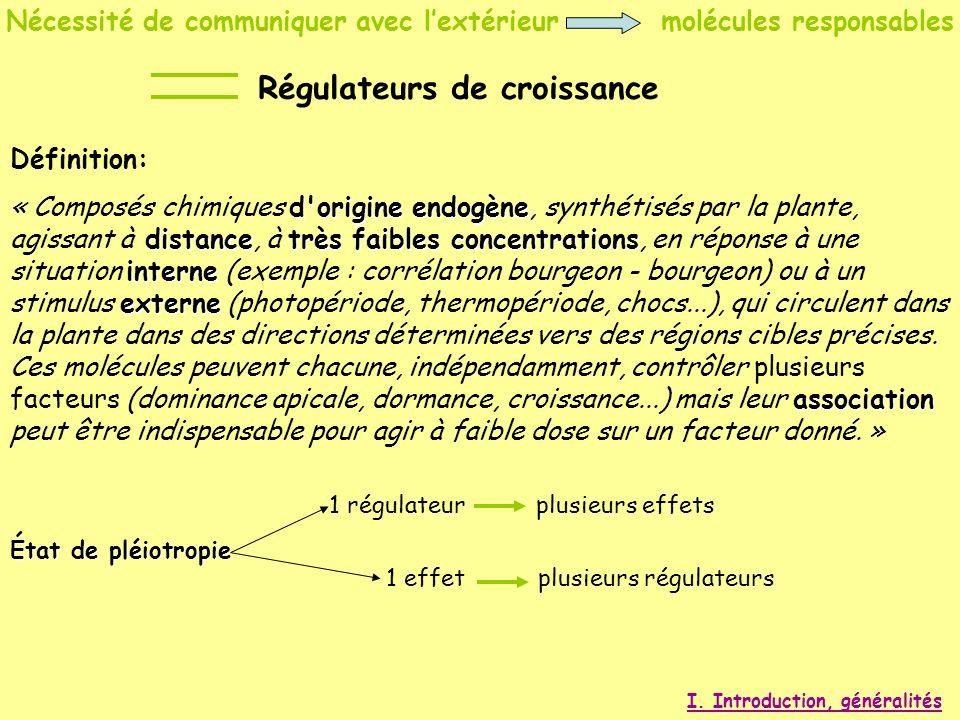 Nécessité de communiquer avec lextérieur molécules responsables Définition: d'origine endogène distancetrès faibles concentrations interne externe ass
