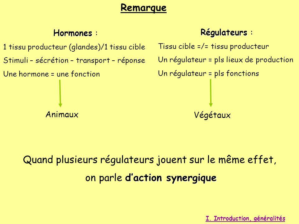 Remarque Régulateurs Régulateurs : Tissu cible =/= tissu producteur Un régulateur = pls lieux de production Un régulateur = pls fonctions Végétaux Hor