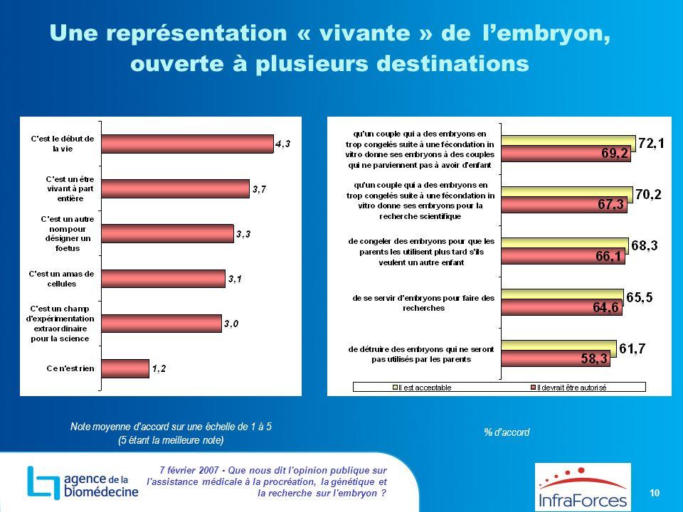 10 7 février 2007 - Que nous dit l'opinion publique sur l'assistance médicale à la procréation, la génétique et la recherche sur l'embryon ? Une repré