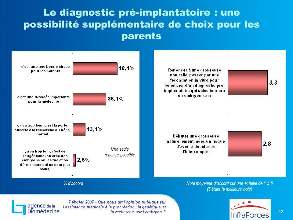 12 7 février 2007 - Que nous dit l'opinion publique sur l'assistance médicale à la procréation, la génétique et la recherche sur l'embryon ? Le diagno