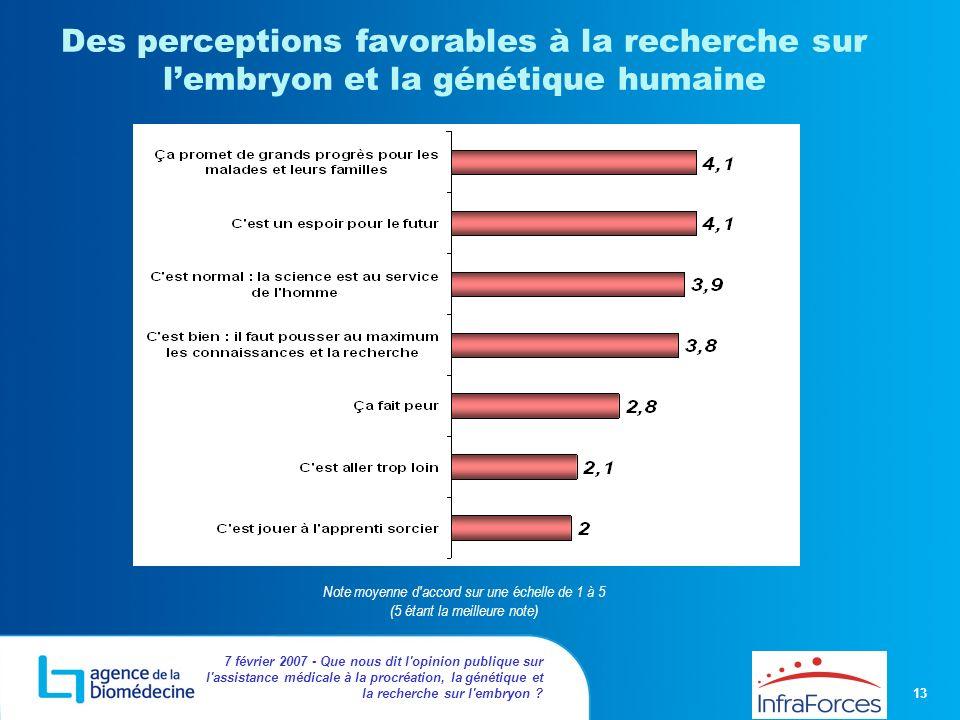 13 7 février 2007 - Que nous dit l'opinion publique sur l'assistance médicale à la procréation, la génétique et la recherche sur l'embryon ? Des perce