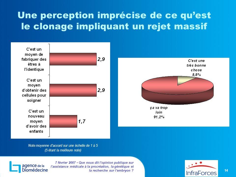 14 7 février 2007 - Que nous dit l'opinion publique sur l'assistance médicale à la procréation, la génétique et la recherche sur l'embryon ? Une perce
