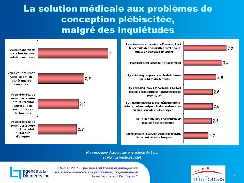 4 7 février 2007 - Que nous dit l'opinion publique sur l'assistance médicale à la procréation, la génétique et la recherche sur l'embryon ? La solutio