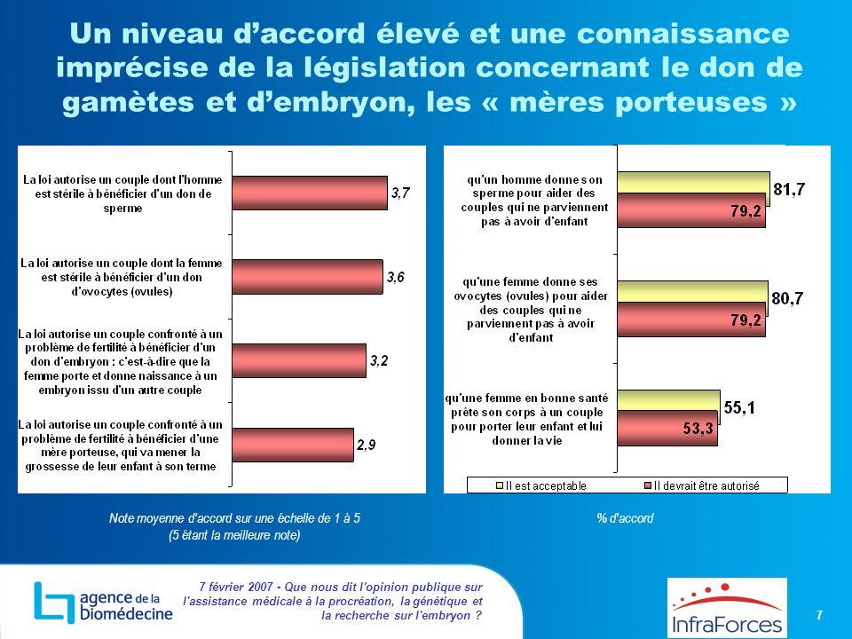 7 7 février 2007 - Que nous dit l'opinion publique sur l'assistance médicale à la procréation, la génétique et la recherche sur l'embryon ? Un niveau