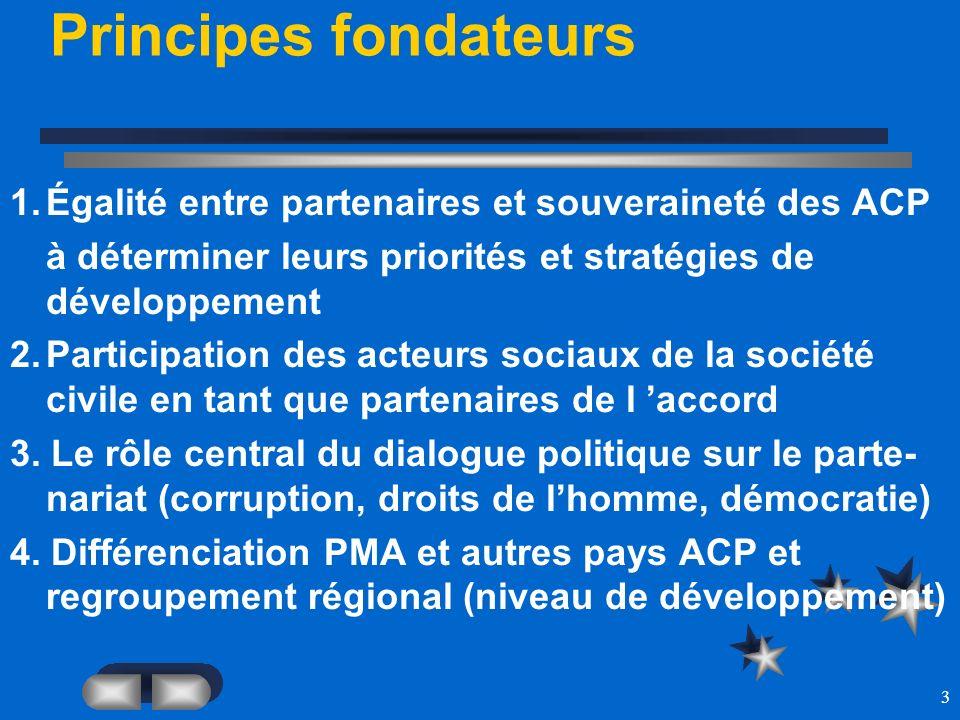3 Principes fondateurs 1.Égalité entre partenaires et souveraineté des ACP à déterminer leurs priorités et stratégies de développement 2.Participation