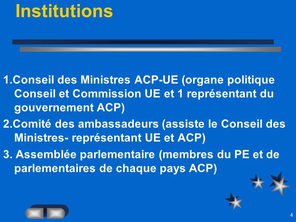 4 Institutions 1.Conseil des Ministres ACP-UE (organe politique Conseil et Commission UE et 1 représentant du gouvernement ACP) 2.Comité des ambassade