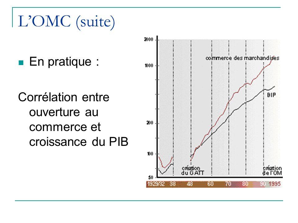 LOMC (suite) En pratique : Corrélation entre ouverture au commerce et croissance du PIB