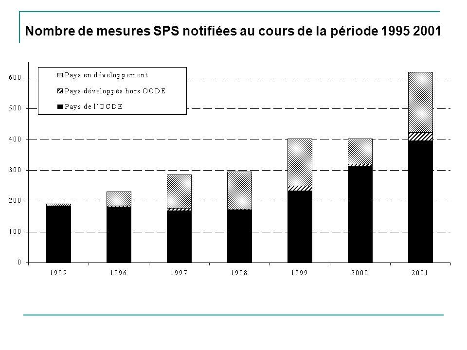 Nombre de mesures SPS notifiées au cours de la période 1995 2001