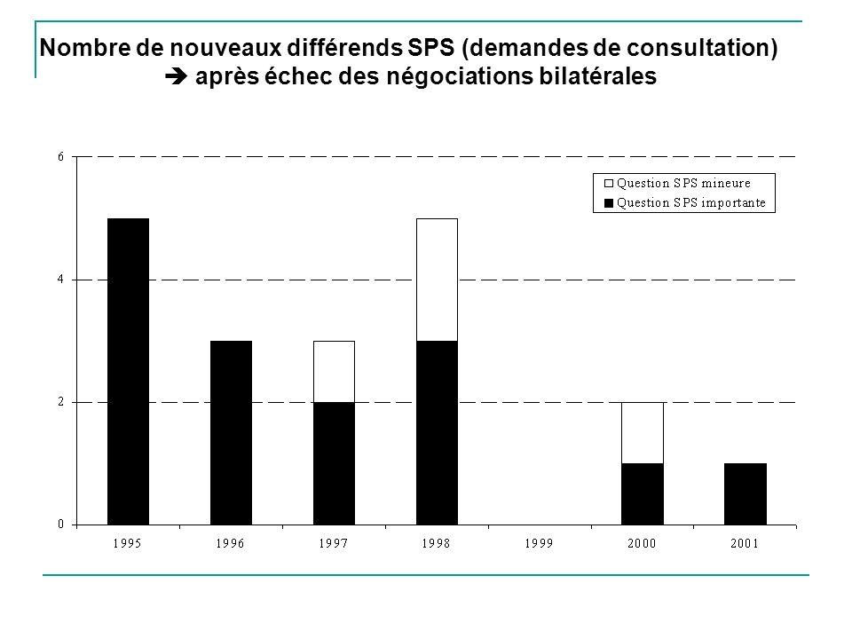 Nombre de nouveaux différends SPS (demandes de consultation) après échec des négociations bilatérales