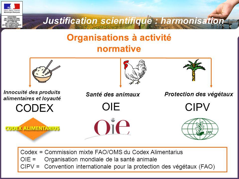 Organisations à activité normative CODEX Protection des végétaux CIPV Santé des animaux OIE Codex = Commission mixte FAO/OMS du Codex Alimentarius OIE