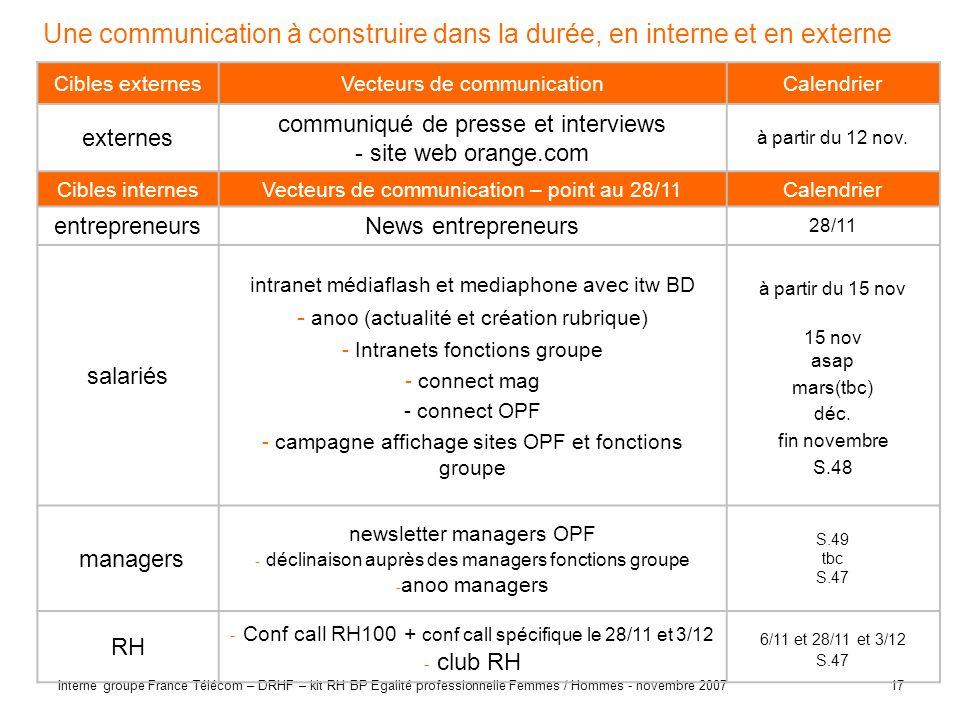 17 Interne groupe France Télécom – DRHF – kit RH BP Egalité professionnelle Femmes / Hommes - novembre 2007 Une communication à construire dans la dur