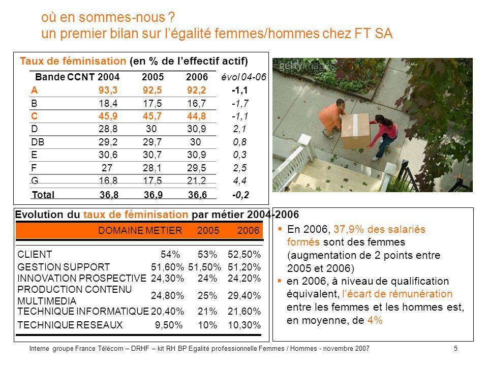 5 Interne groupe France Télécom – DRHF – kit RH BP Egalité professionnelle Femmes / Hommes - novembre 2007 où en sommes-nous ? un premier bilan sur lé
