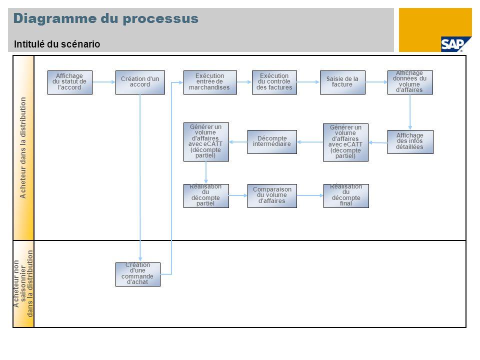 Diagramme du processus Intitulé du scénario Acheteur dans la distribution Acheteur non saisonnier dans la distribution Affichage du statut de l'accord