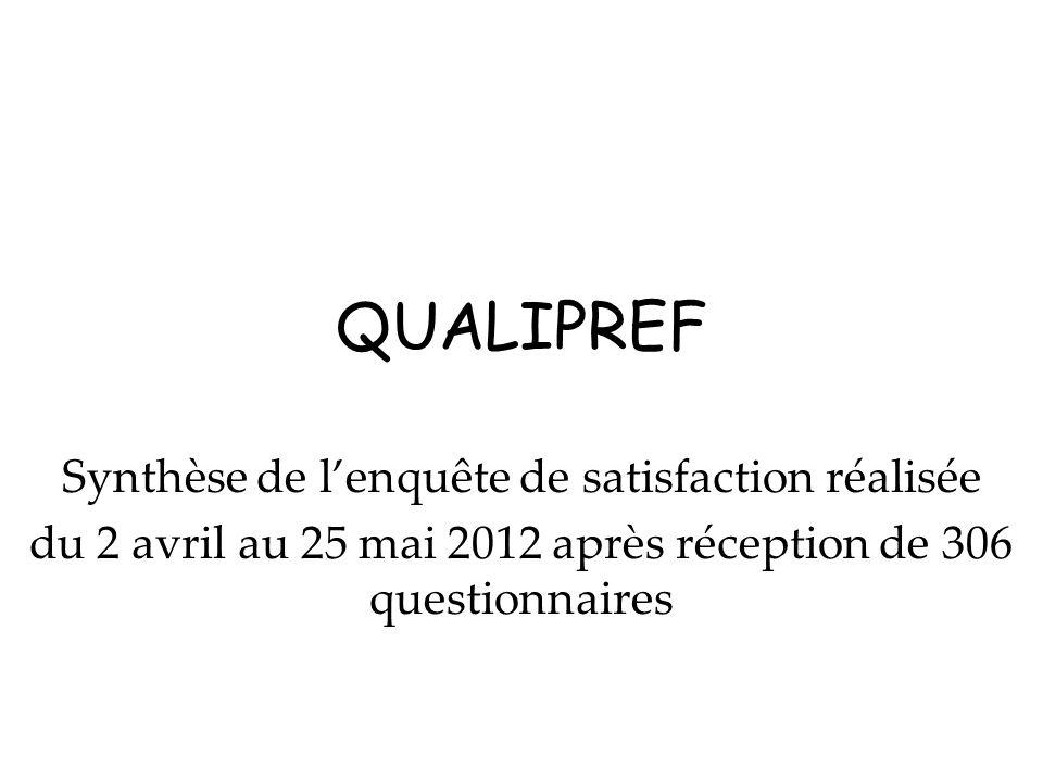 QUALIPREF Synthèse de lenquête de satisfaction réalisée du 2 avril au 25 mai 2012 après réception de 306 questionnaires