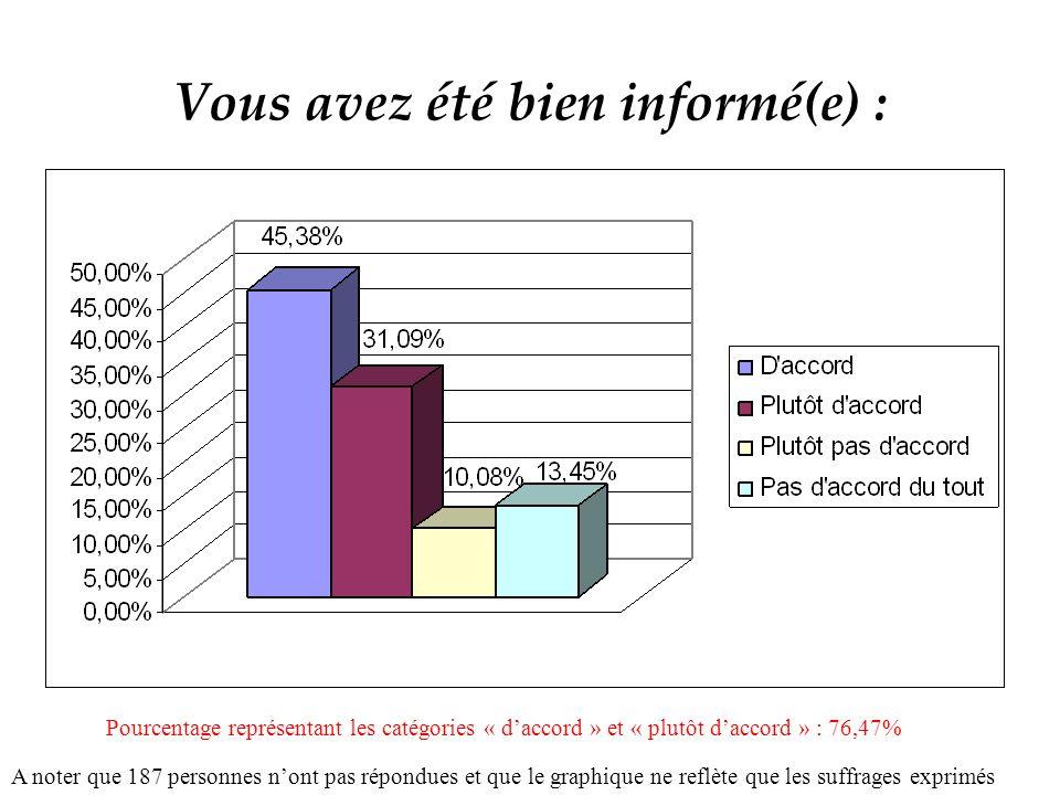 Vous avez été bien informé(e) : A noter que 187 personnes nont pas répondues et que le graphique ne reflète que les suffrages exprimés Pourcentage représentant les catégories « daccord » et « plutôt daccord » : 76,47%