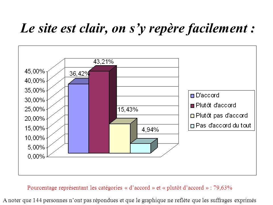 Le site est clair, on sy repère facilement : A noter que 144 personnes nont pas répondues et que le graphique ne reflète que les suffrages exprimés Pourcentage représentant les catégories « daccord » et « plutôt daccord » : 79,63%